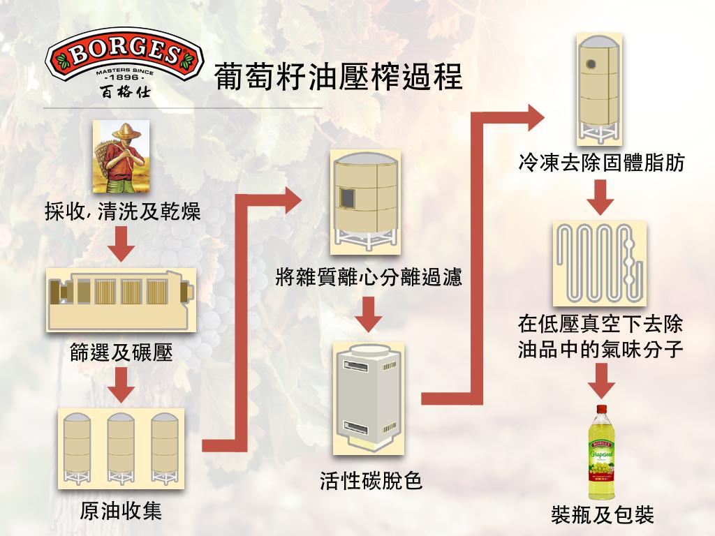 百格仕葡萄籽油壓榨過程