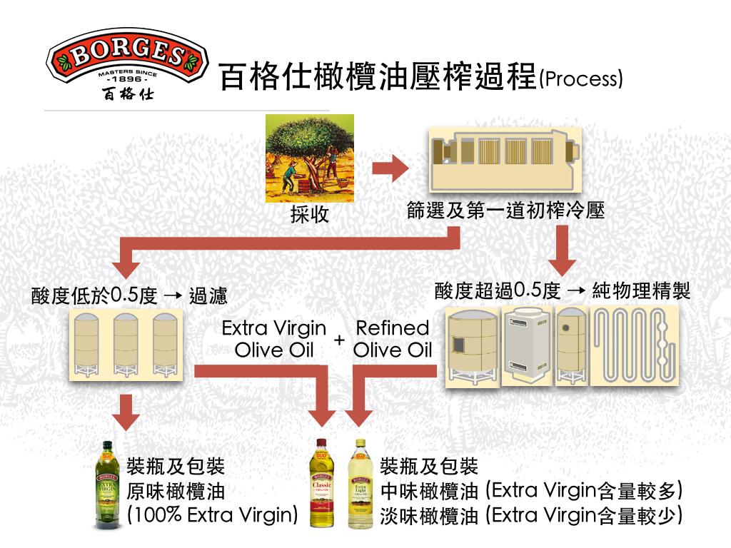 百格仕中味橄欖油壓榨過程