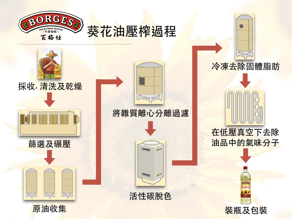 百格仕葵花油壓榨過程